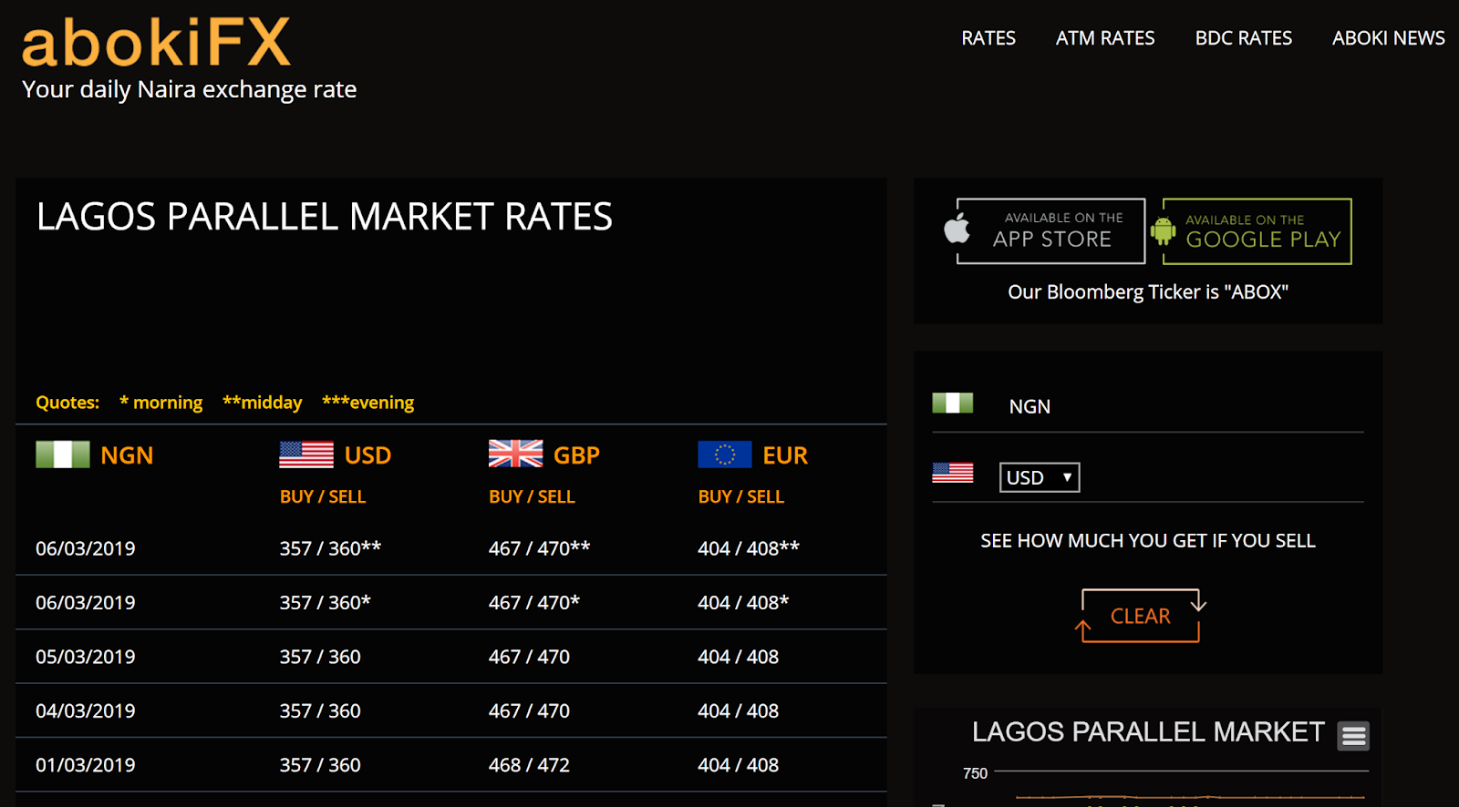 Aboki forex exchange