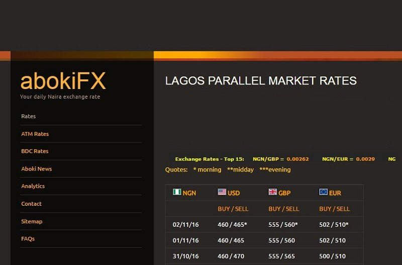 Black Market Exchange Rate In Nigeria