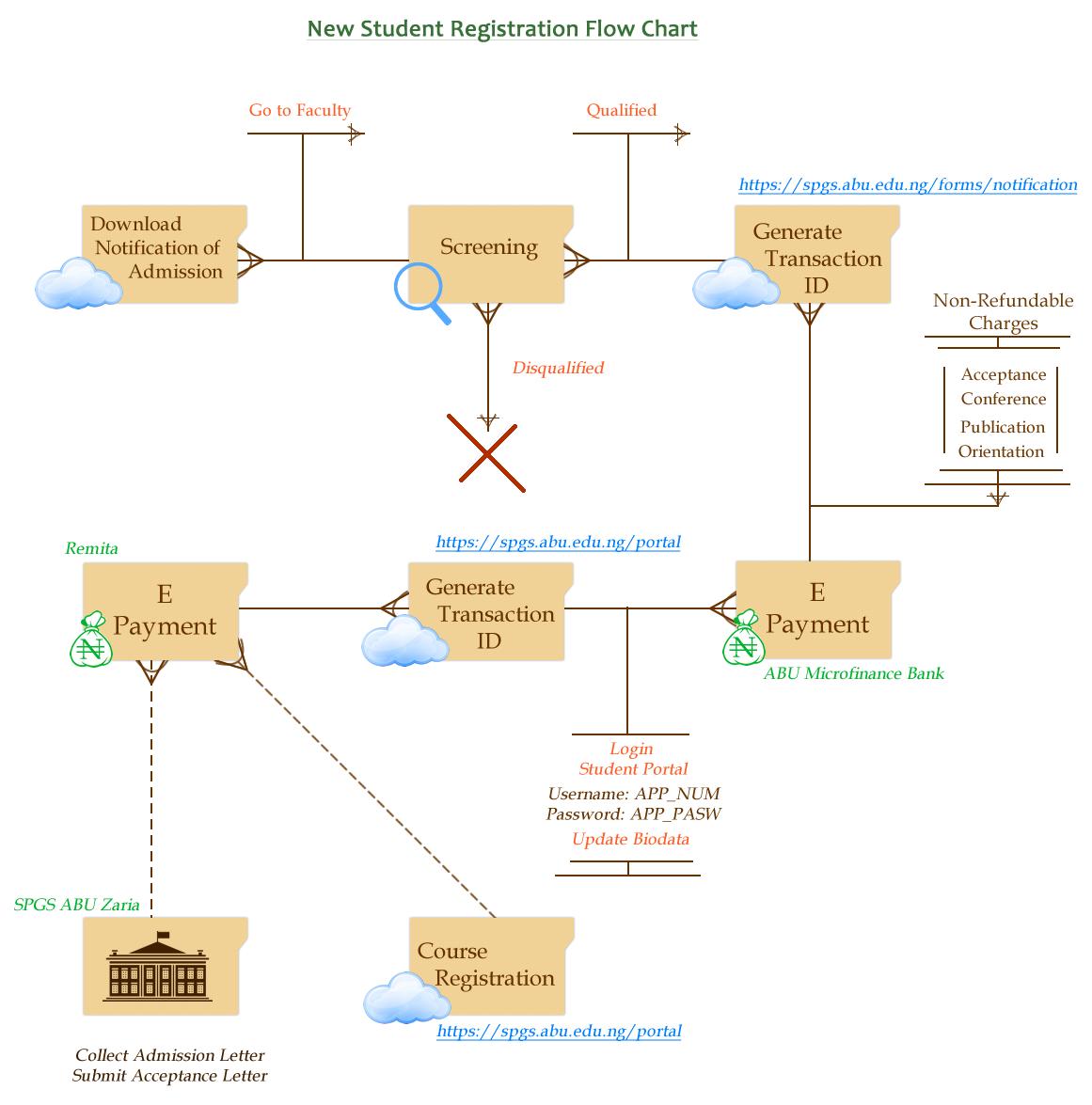 أبو ظبي الدراسات العليا إجراءات التسجيل 2