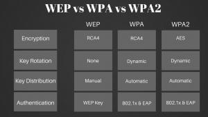 Некоторые различия между WPA и WPA2