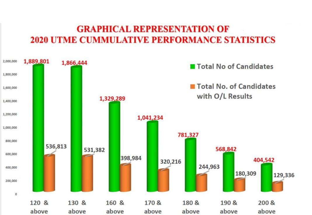 2020 UTME: JAMB cumulatieve prestatiestatistieken