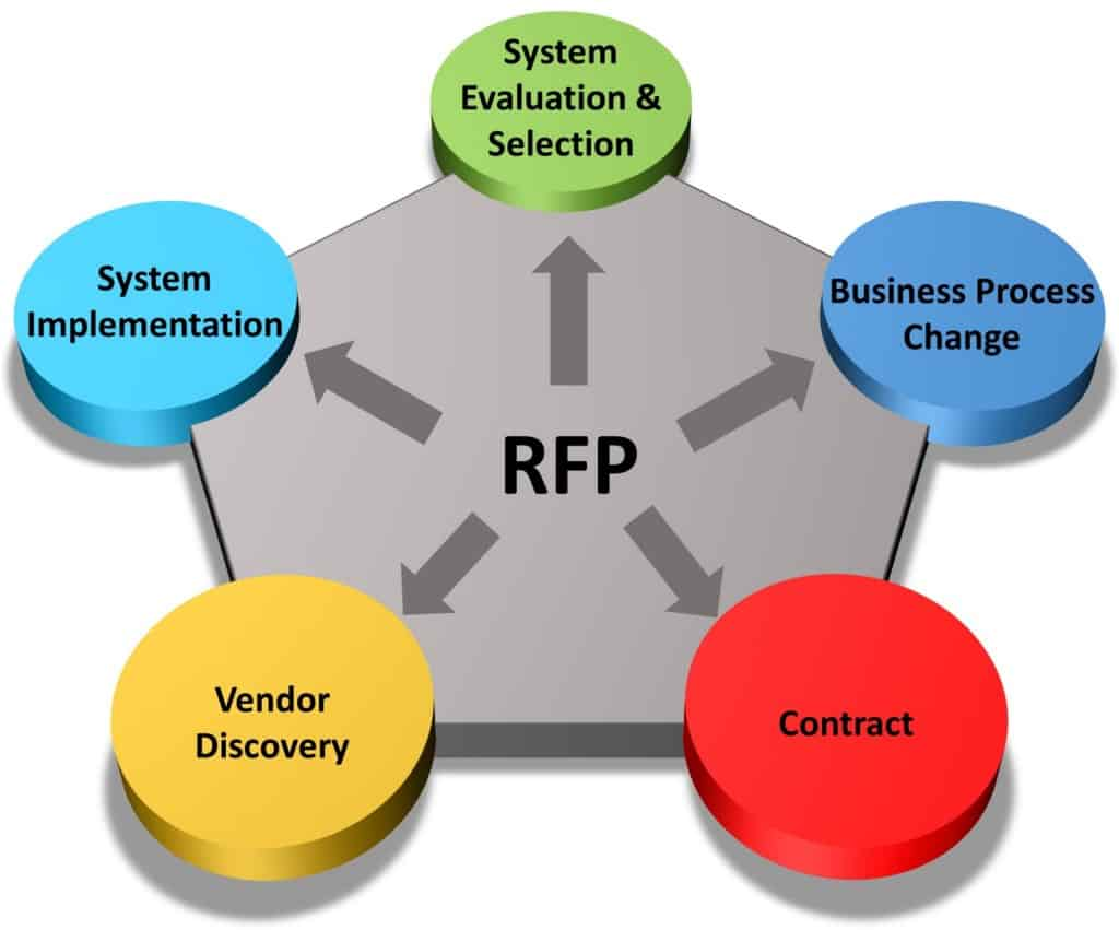 9 Key Process of RFP