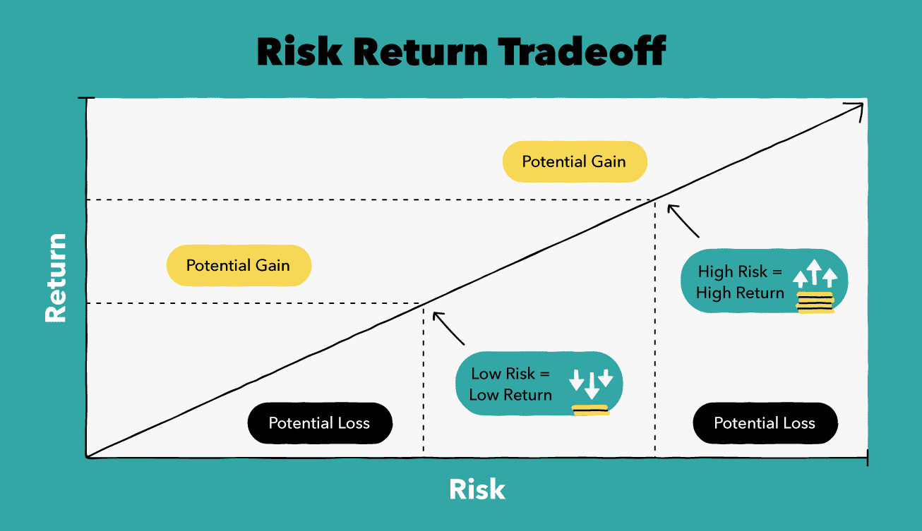Low-Risk Investment Example